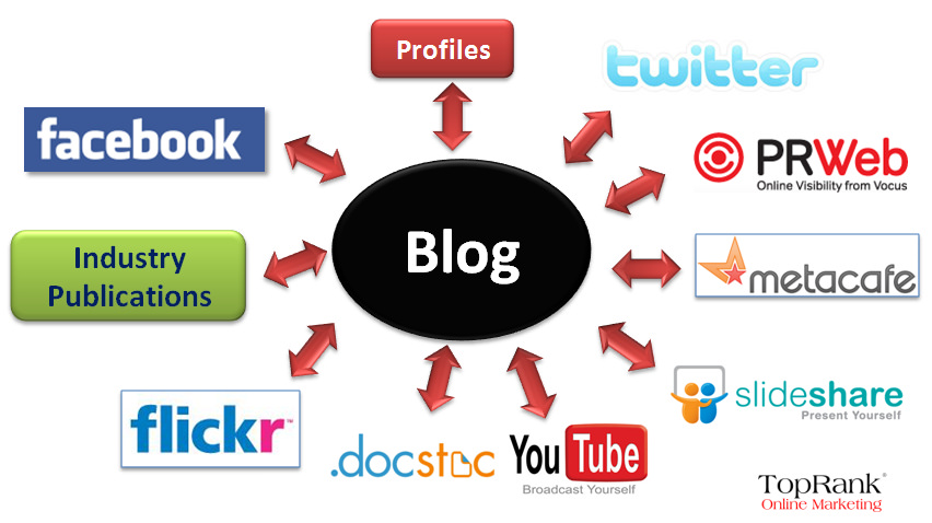 Blogs benefit e-commerce sites